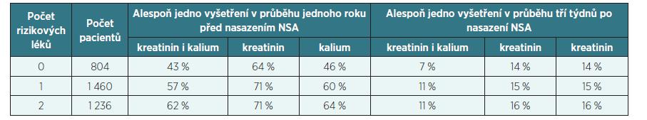 Frekvence vyšetření sérového kreatininu a kalémie před a po nasazení NSA