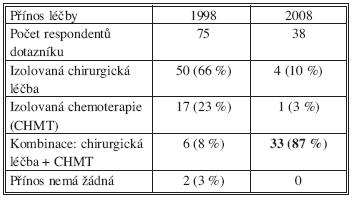 Posuzování efektivity léčby JMKRK