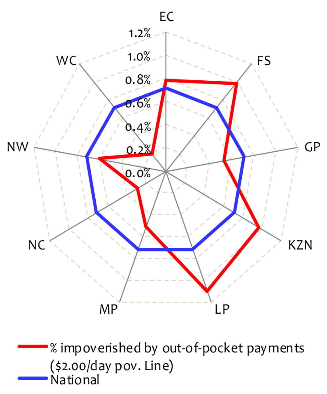 Impoverishment associated with out-of-pocket payments by province in South Africa, 2005/2006.