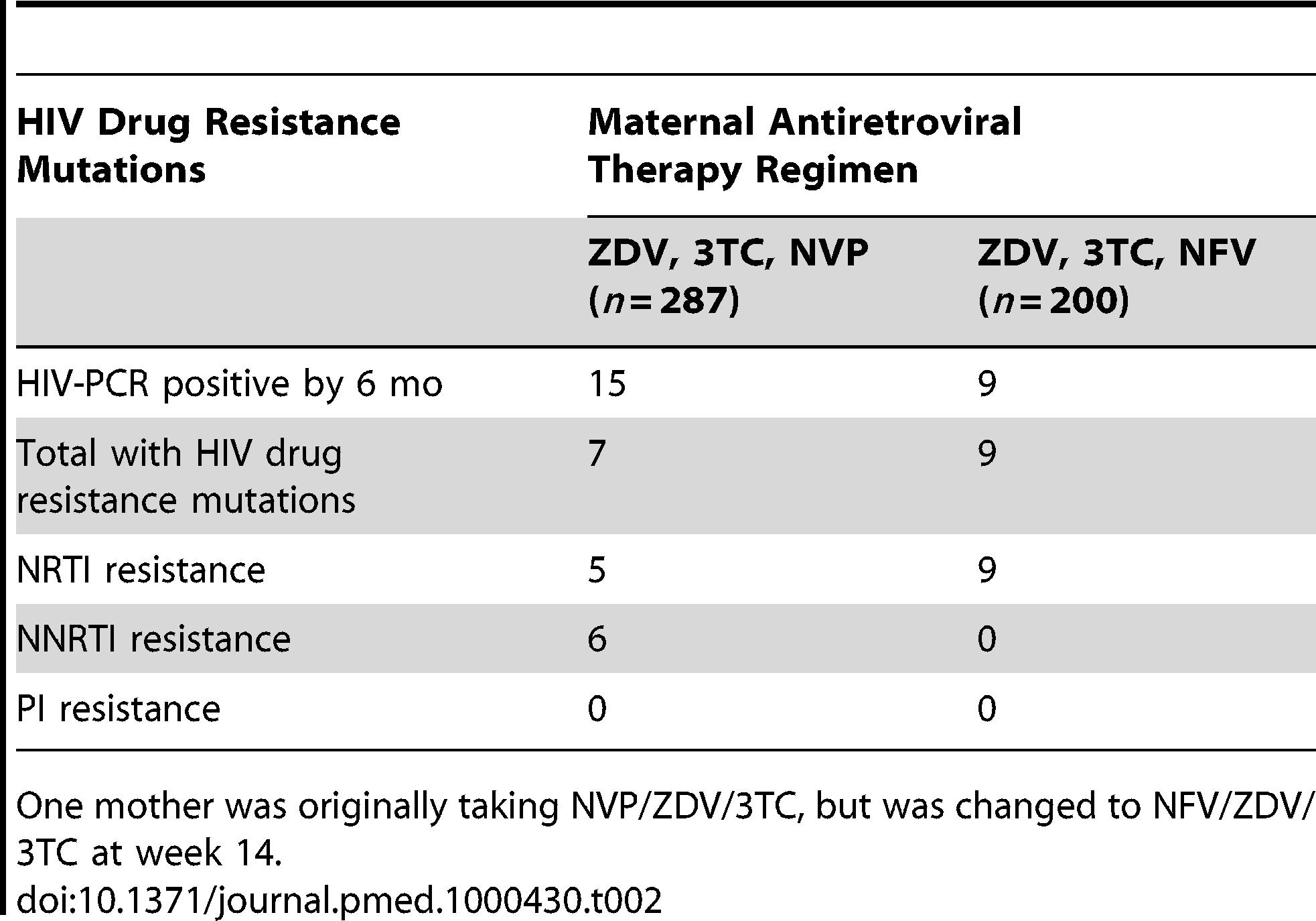 HIV drug resistance mutations among breastfeeding infants at 6 mo post partum according to maternal regimen.