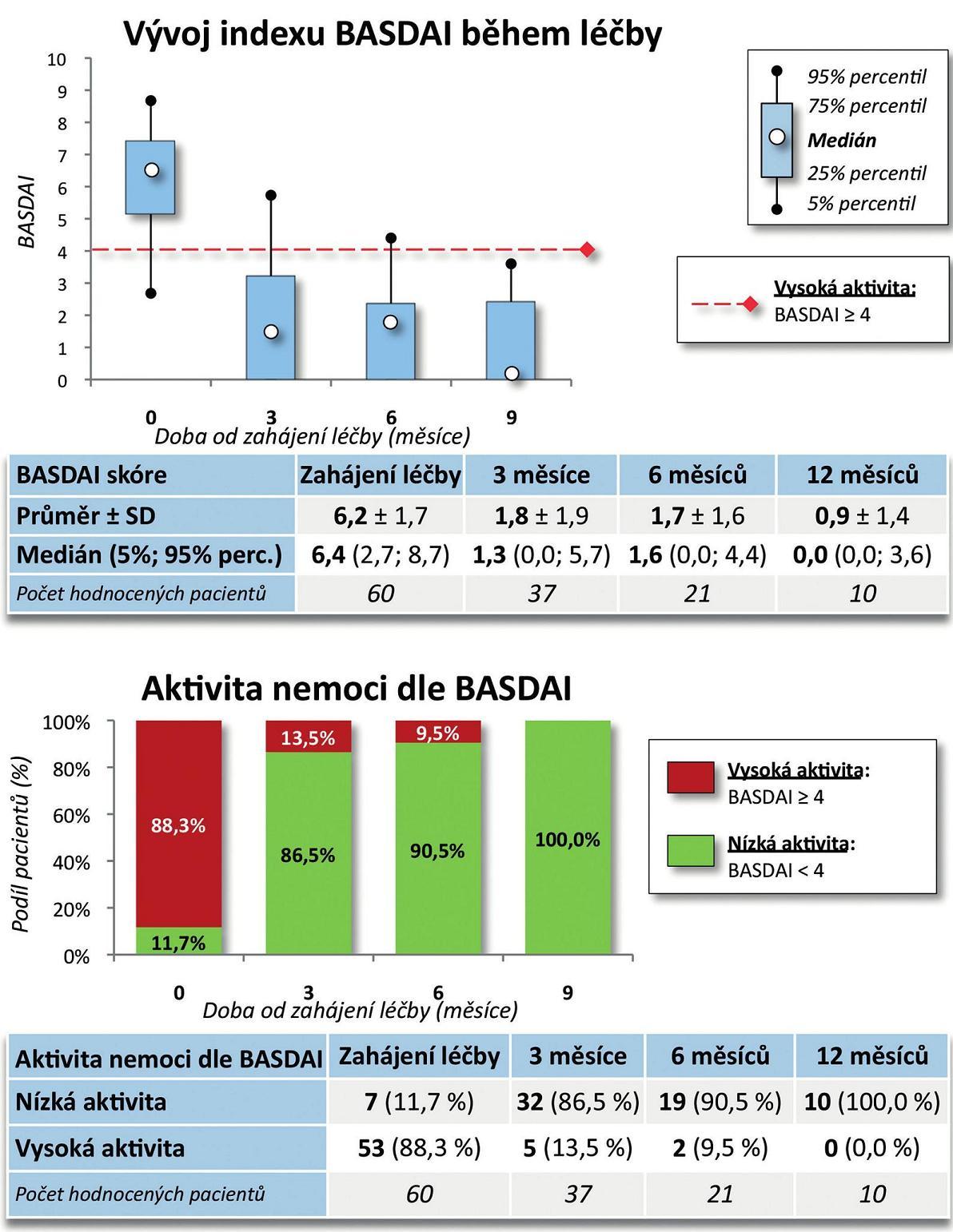 Účinnost léčby CT-P13: BASDAI