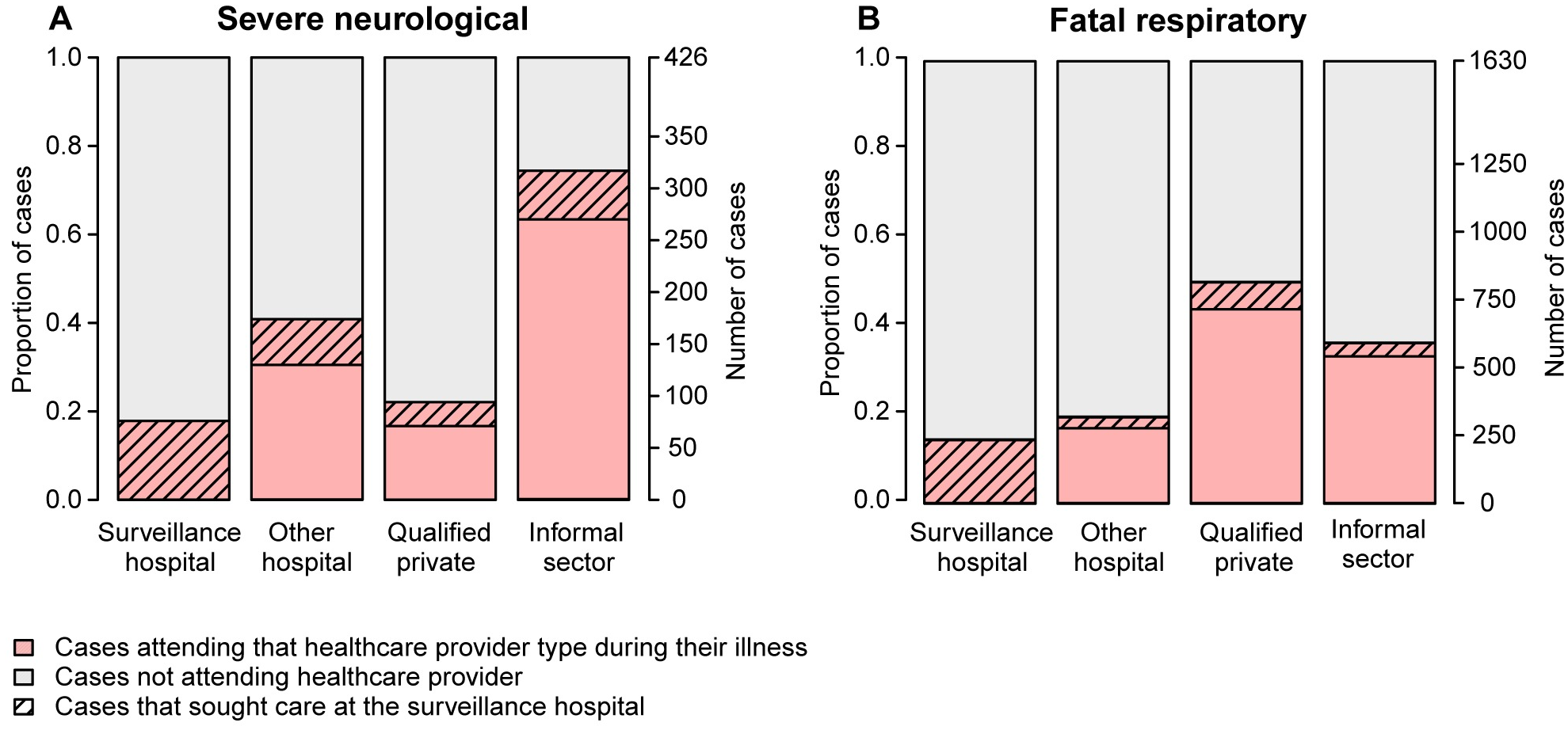 Attendance at surveillance hospitals and alternative healthcare providers.