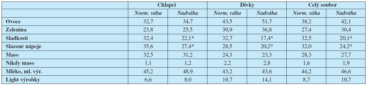 Jídelníček sledovaných dětí (%)