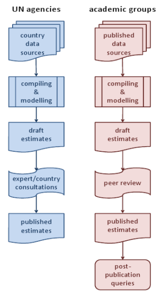 Approaches to global estimates by UN agencies and academic groups.
