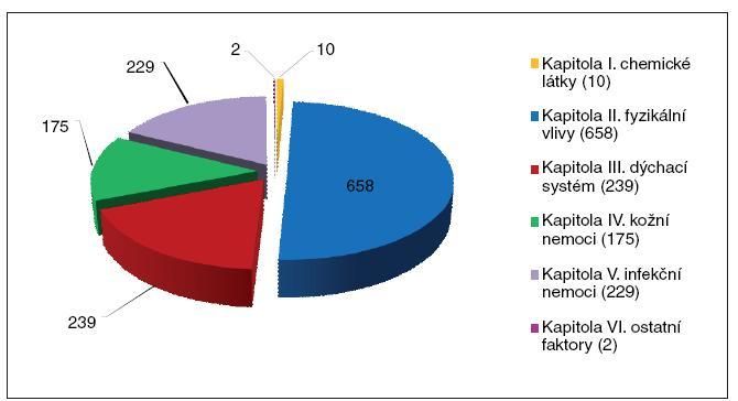 Počet hlášených profesionálních onemocnění v roce 2009 podle kapitol NV č. 290/1995 Sb.