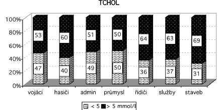 Rozložení celkového cholesterolu v souborech Vysvětlivky: TCHOL – total cholesterol (celkový cholesterol), admin – administrativa, staveb – stavebnictví
