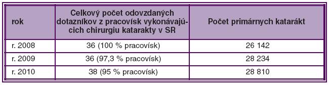 Počet primárnych katarákt vykonaných v SR z doručených dotazníkov