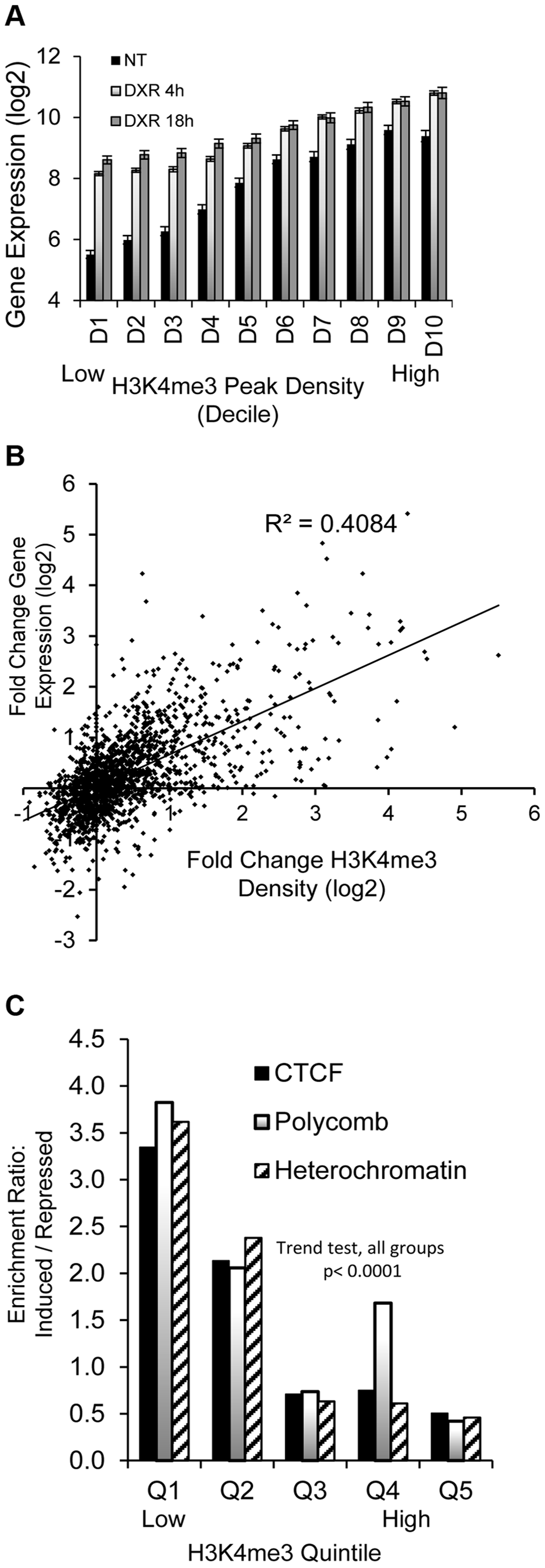Dynamic change in histone H3K4me3 is correlated with stress-induced gene expression change.