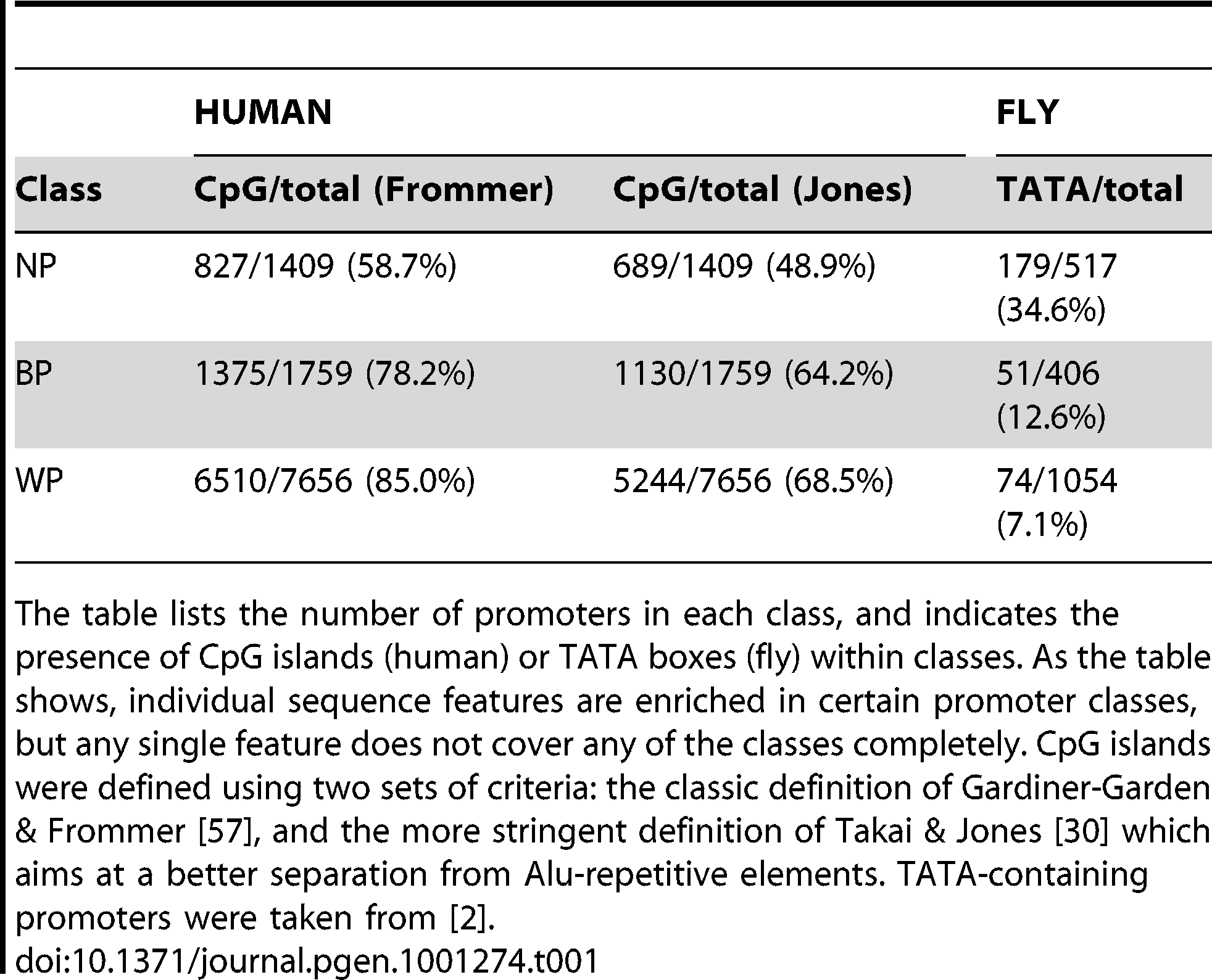 Distribution of Promoters in the Human and Fly Datasets Used in This Study.