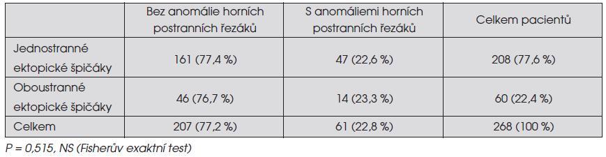 Výskyt anomálií horních stálých postranních řezáků u pacientů s jednostranně a oboustranně ektopicky prořezávajícími horními stálými špičáky