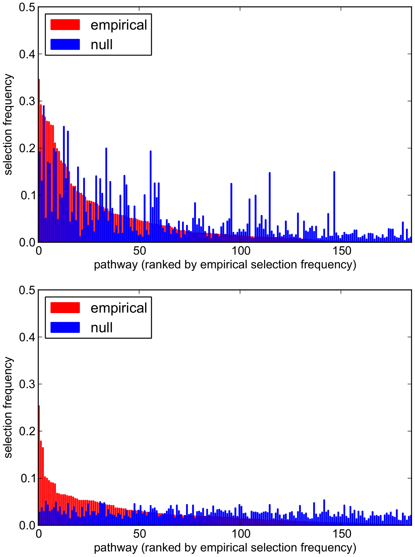Empirical and null pathway selection frequency distributions for all 185 KEGG pathways with the SP2 dataset.