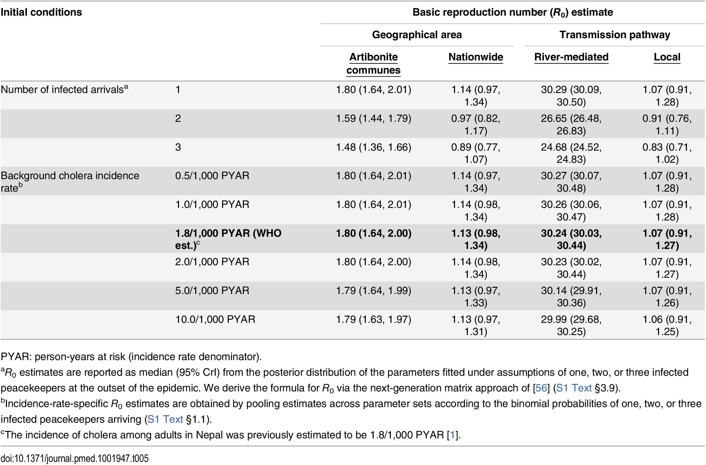 Estimated basic reproduction numbers (<i>R</i><sub>0</sub>).