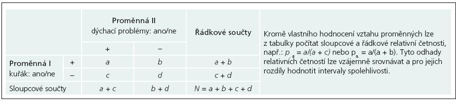 Příklad tabulky četností dvou binárních proměnných nabývajících hodnot + nebo –.