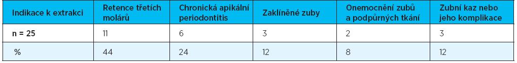 Příčiny extrakce dolních třetích molárů (skupina I)