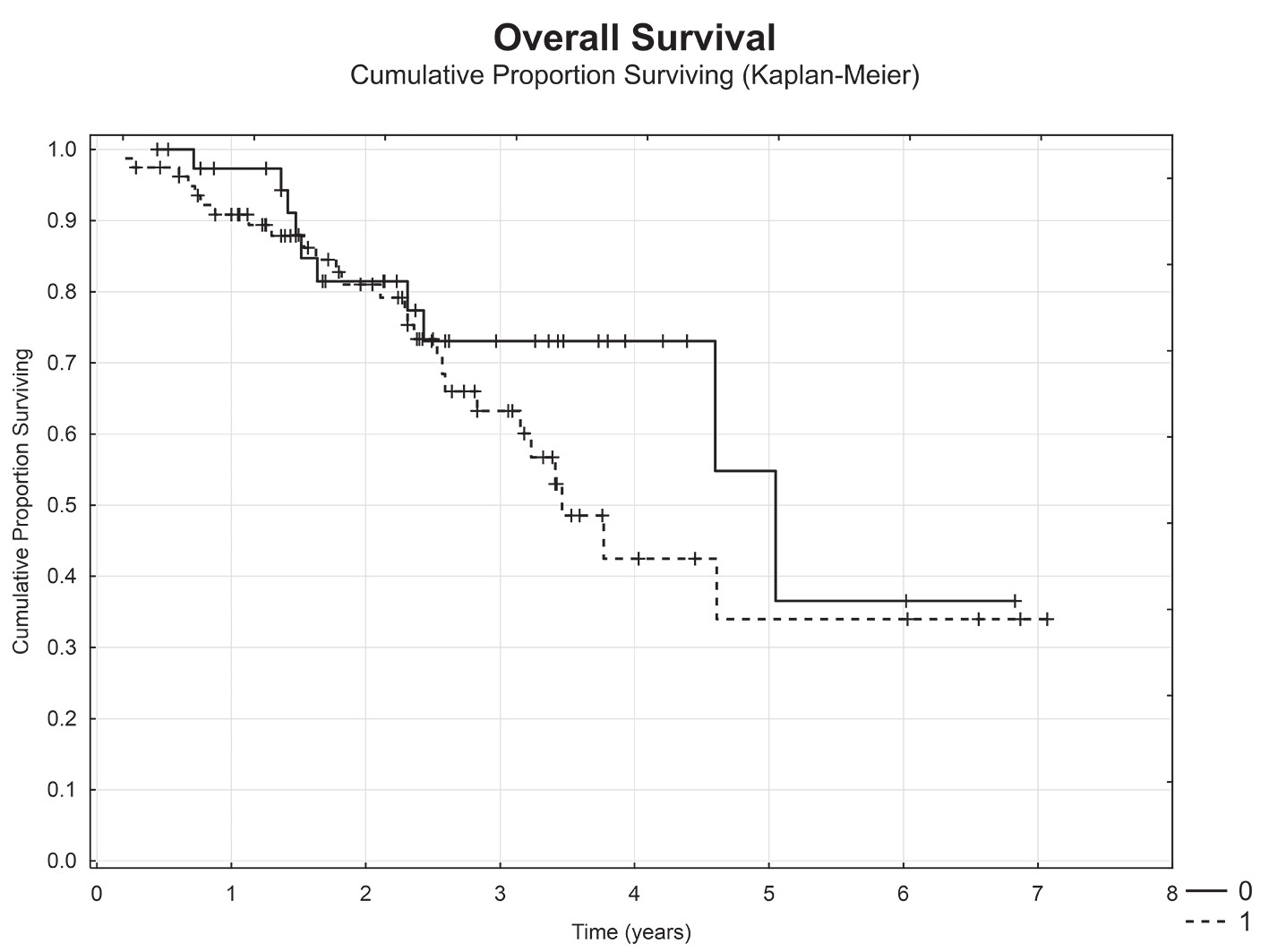 Celkové přežití u pacientů dle výskytu vzdálených metastáz při primární operaci (metachronní (M0) vs.synchronní metastázy (M1))