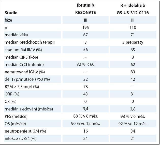 Porovnání stěžejních dat ibrutinibu a idelalisibu v léčbě relapsu/refrakterní CLL.