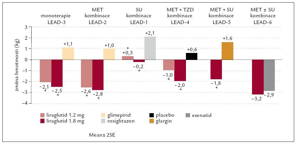Změny hmotnosti ve studiích s liraglutidem v rámci programu LEAD.