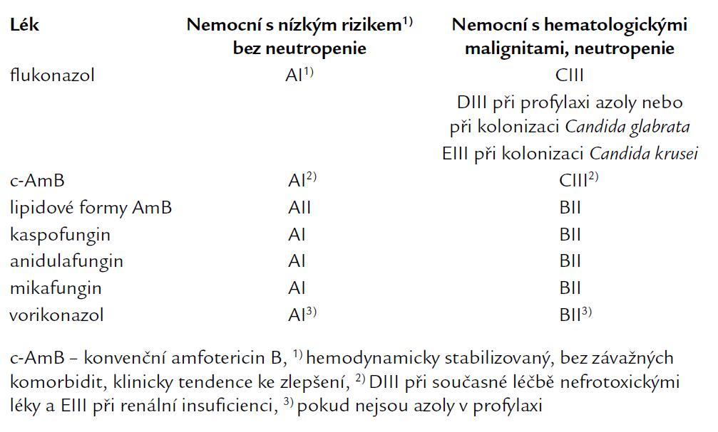 Kvalita důkazů a síla doporučení podle CDC pro antimykotika u nemocných před identifikací druhu kandidy. Podle Herbrechta [84,89].