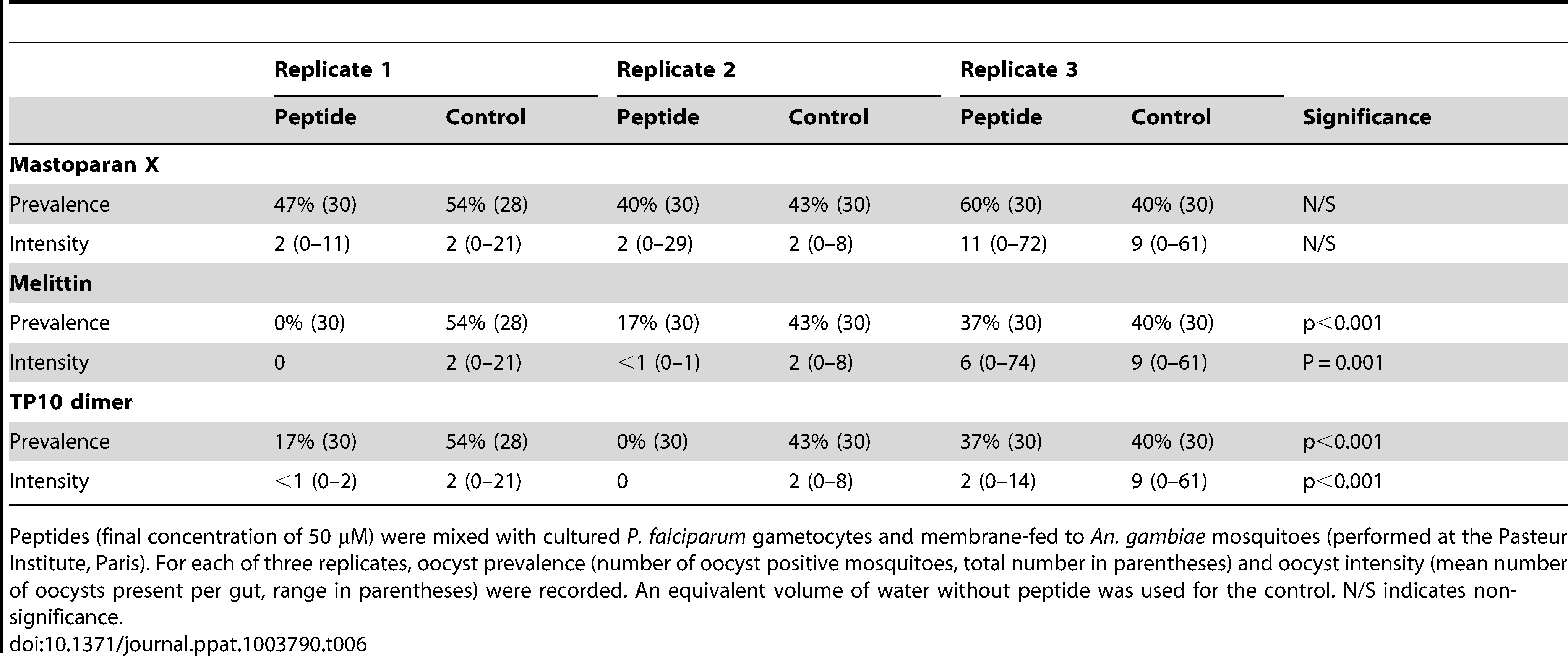 Effect of antimicrobial peptides against <i>P. falciparum</i> cultured gametocytes.