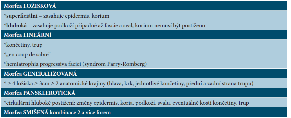 Klasifikace morfey