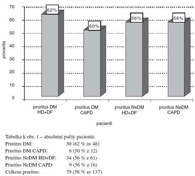 Pruritus podle metody dialýzy a přítomnosti diabetes mellitus. DM – pacienti s diabetes mellitus, NeDM – pacienti bez diabetes mellitus, HD – hemodialýza, DF – hemodiafiltrace, CAPD – peritoneální dialýza