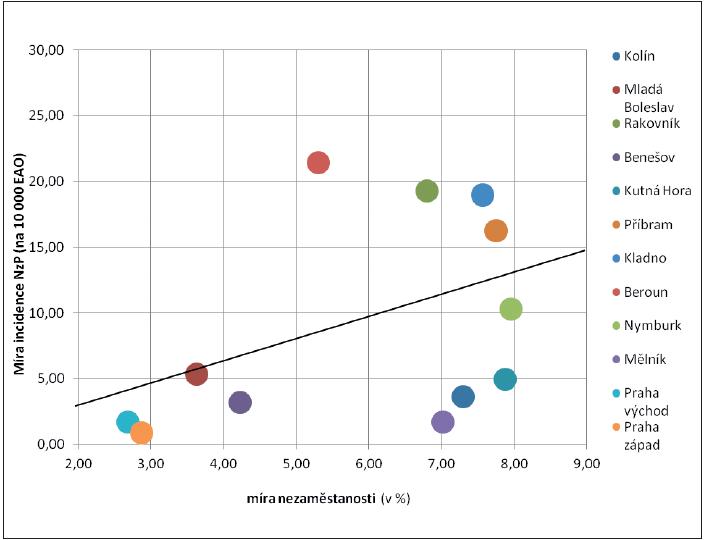 Regresní analýza vztahu mezi mírou nezaměstnanosti a incidencí nemocí z povolání v okresech Středočeského kraje v období 2006–2011 Výsledná lineární regresní rovnice: y = 0,04 + 1,6*x, kde x = míra nezaměstnanosti a y = míra incidence NzP Pearsonův korelační koeficient: r = 0,41; p = 0,19, Spearmanův koeficient pořadové korelace rs = 0,37