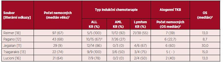 Přehled výsledků léčby ve vybraných souborech nemocných s BPDCN