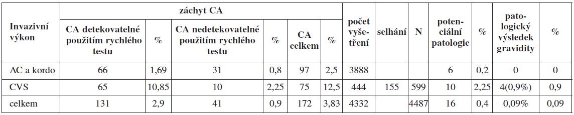 Chromozomální aberace detekované jednotlivými metodami ve skupině A a jejich klinický význam
