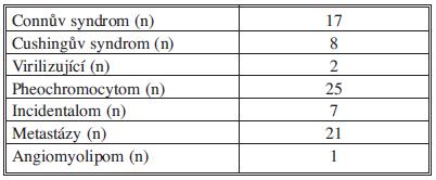 Spektrum indikací Tab. 2: Indication spectrum