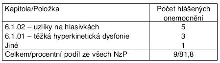 Profesionální onemocnění u žen hlášená v ČR v letech 2001–- 2006, podle kapitol seznamu nemocí z povolání – kapitola VI.*