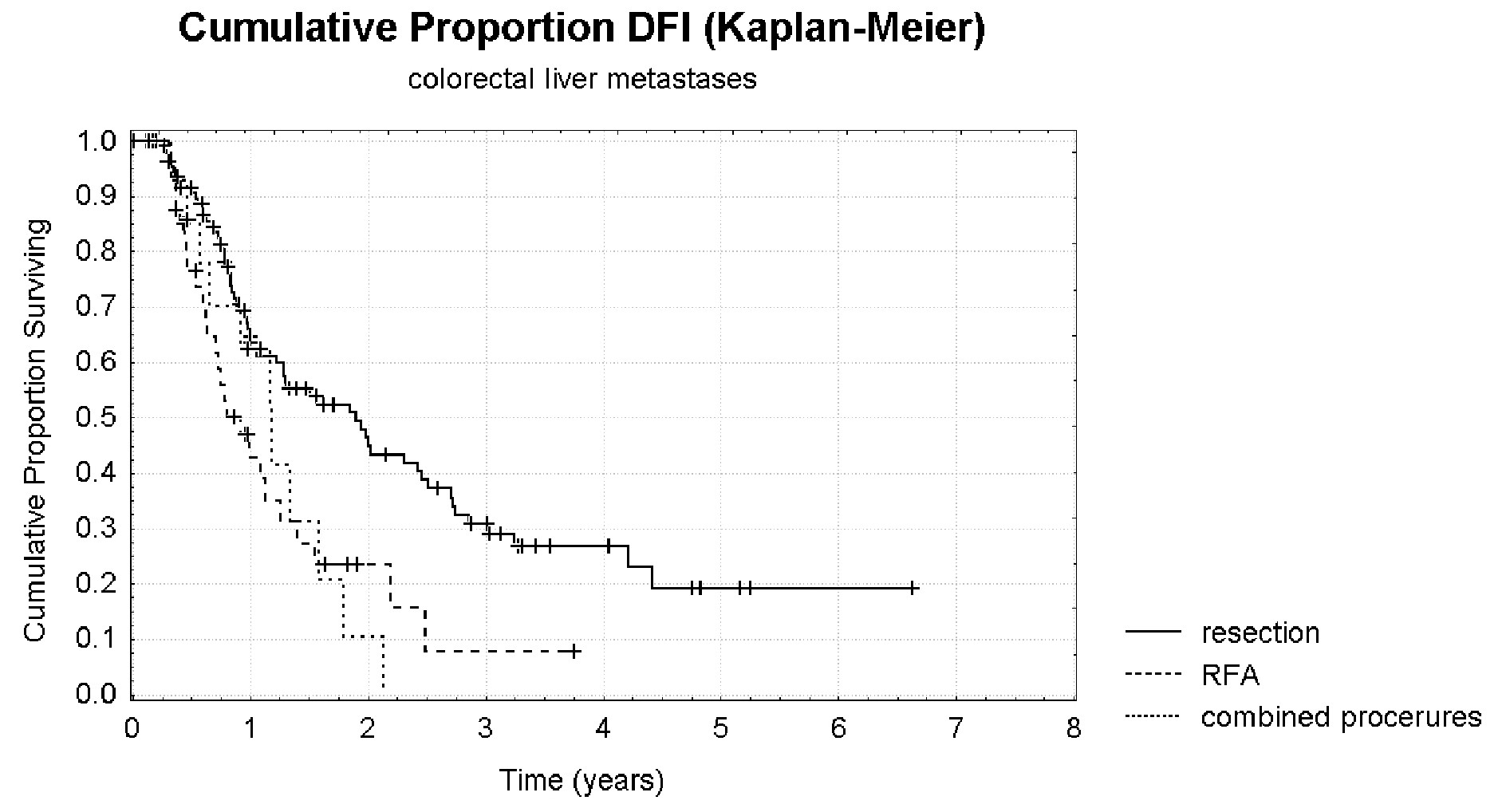 DFI po resekcích, RFA a kombinovaných výkonech pro JMKRK