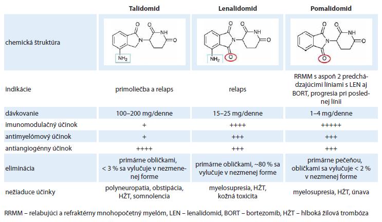 Rozdiely medzi jednotlivými imunomodulačnými látkami.