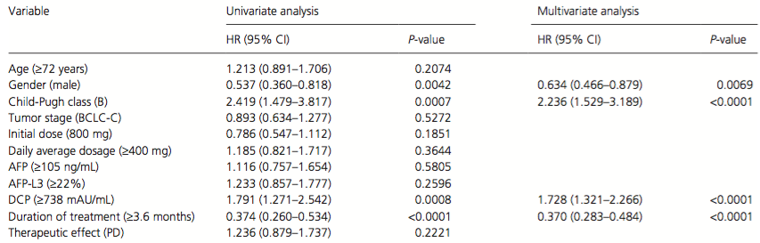 Univariate and multivariate analyses of overall survival in all patients