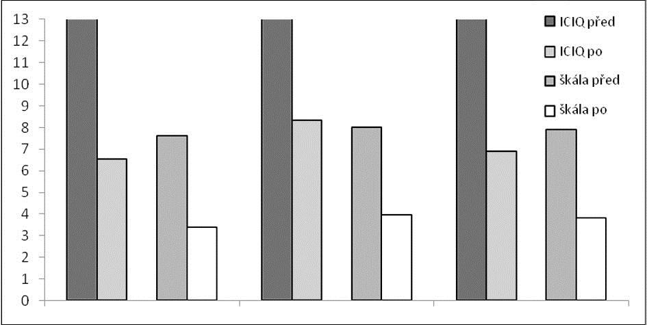 Hodnoty skóre ICIQ a vizuální analogové škály před operací a po operaci