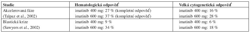 Imatinib 400 nebo 600 mg/den u nemocných s CML v pokročilejší fázi choroby (25, 26).