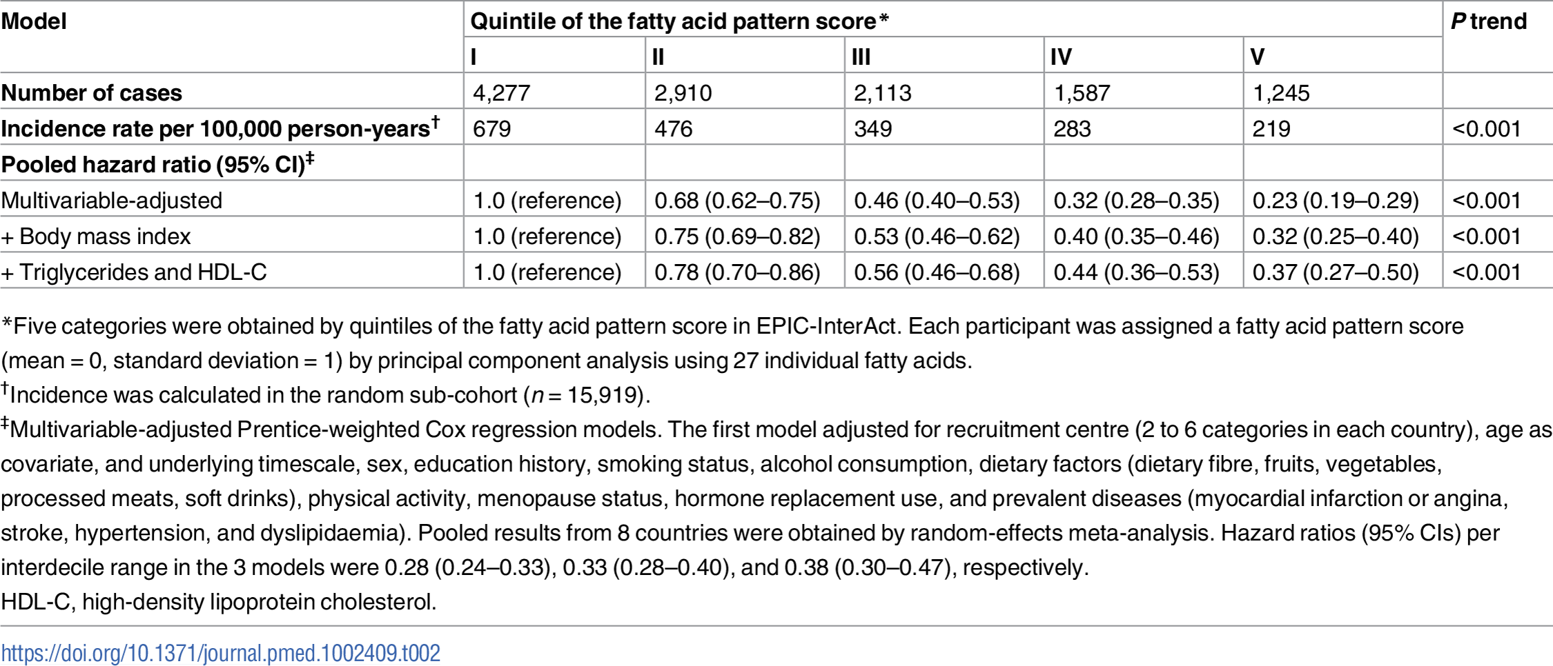 Association of the fatty acid pattern score with incidence of type 2 diabetes: EPIC -InterAct (<i>n</i> = 27,296).