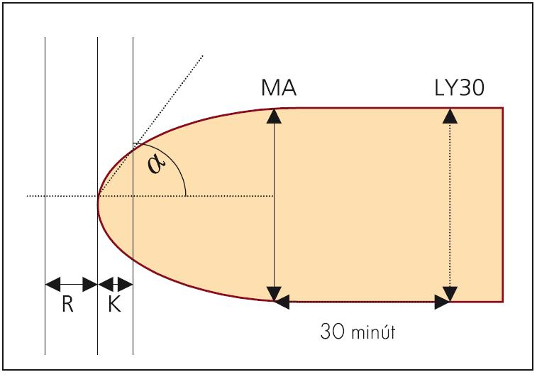 Tromboelastogram – schéma.