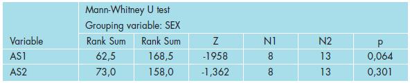 Výsledky testování rozdílů mezi pohlavím u veličin AS.