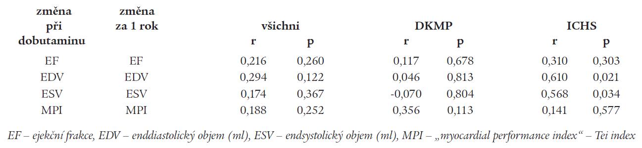 Korelace mezi změnou parametrů levé komory při dobutaminovém testu a po 1 roce sledování.