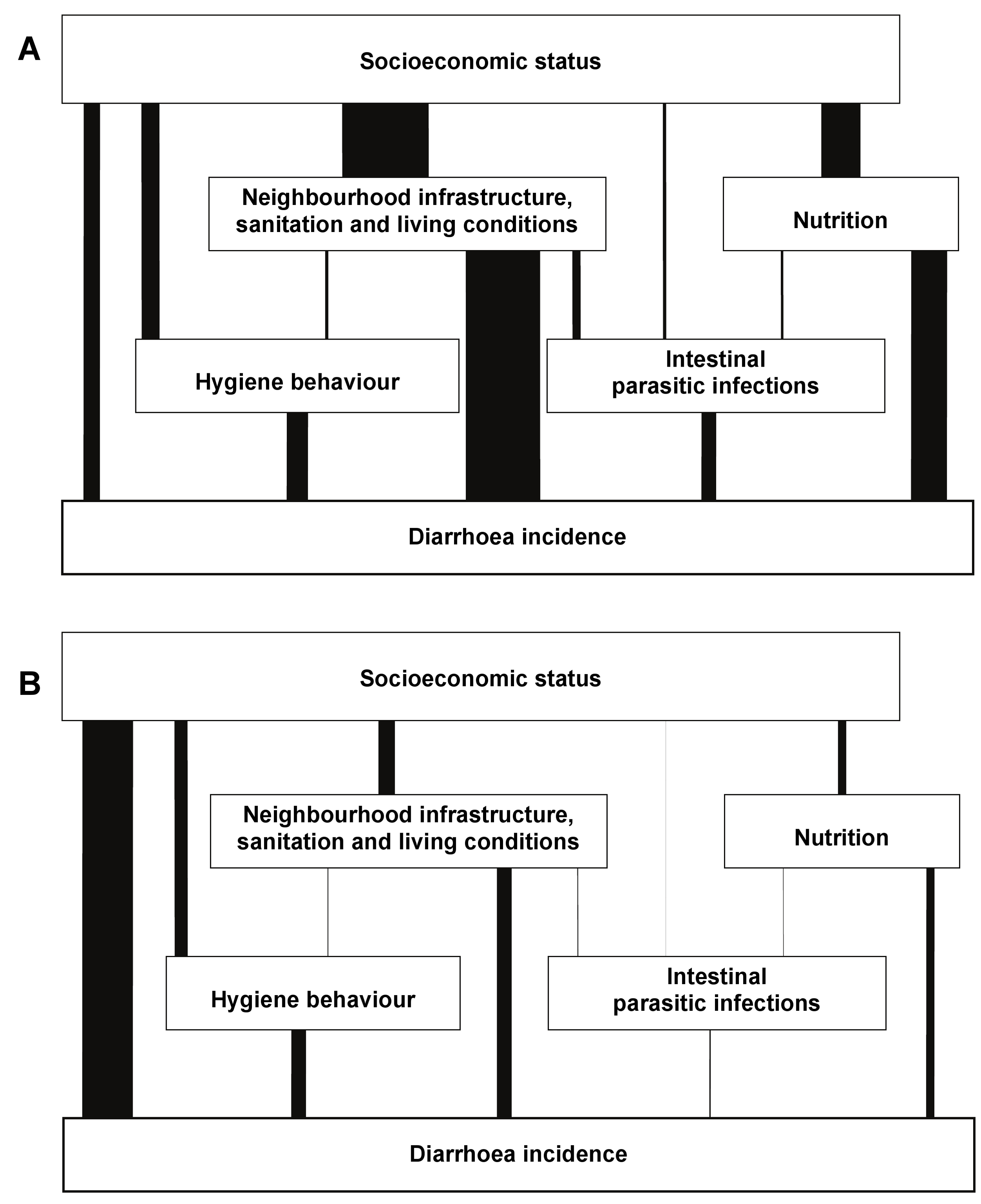 Determinants of diarrhoea in Salvador, Brazil, 1997–2004: Results of a hierarchical effect decomposition analysis.