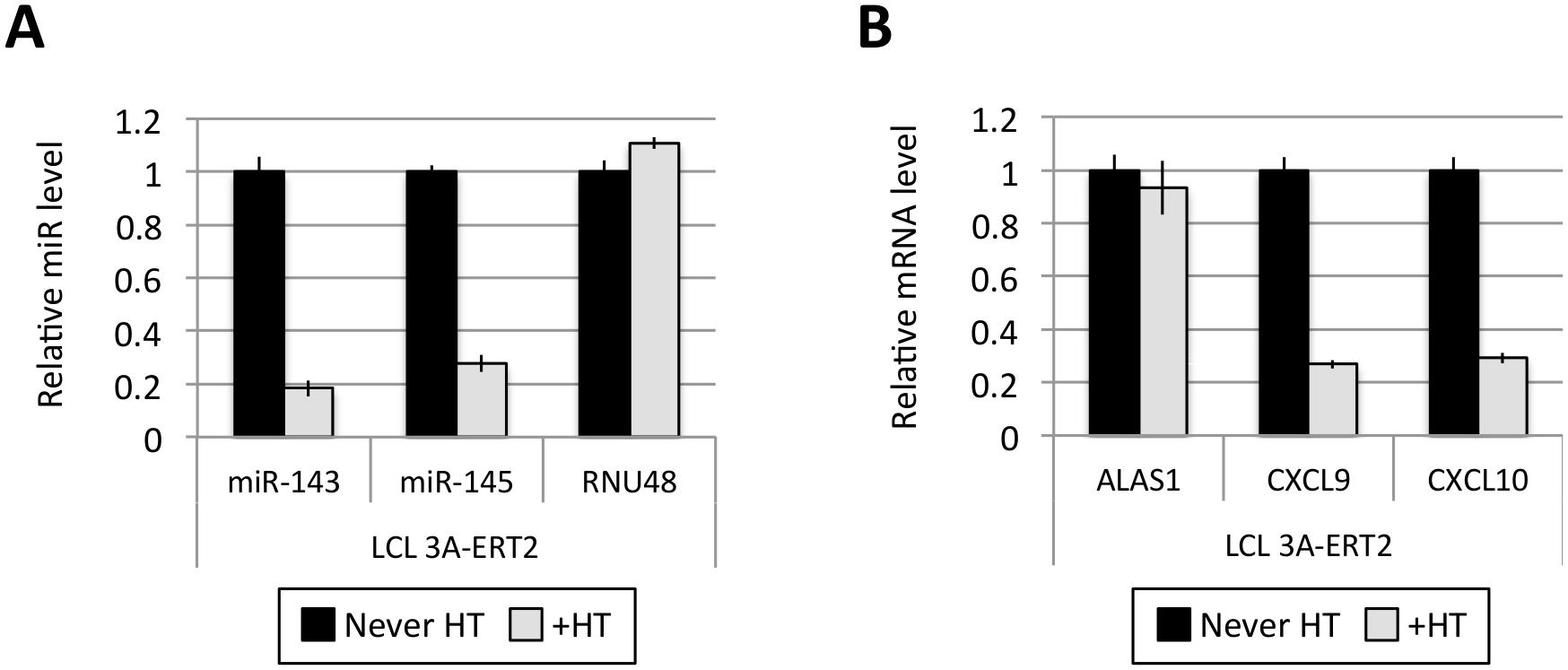 Activation of EBNA3A represses miR-143/miR-145 expression.