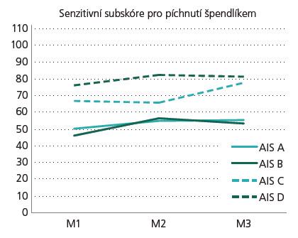 Graf 1d) Vývoj senzitivního subskóre pro píchnutí špendlíkem. AIS – rozsah míšní léze, M1 – stadium velmi akutní/akutní I, M2 – stadium akutní II/akutní III, a M3 – stadium chronické.