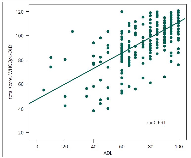 Korelace mezi celkovým skóre kvality života a mírou soběstačnosti (n = 235).