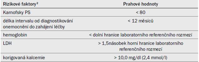 Kritéria MSKCC (Motzer) [163]<sup>1</sup>.