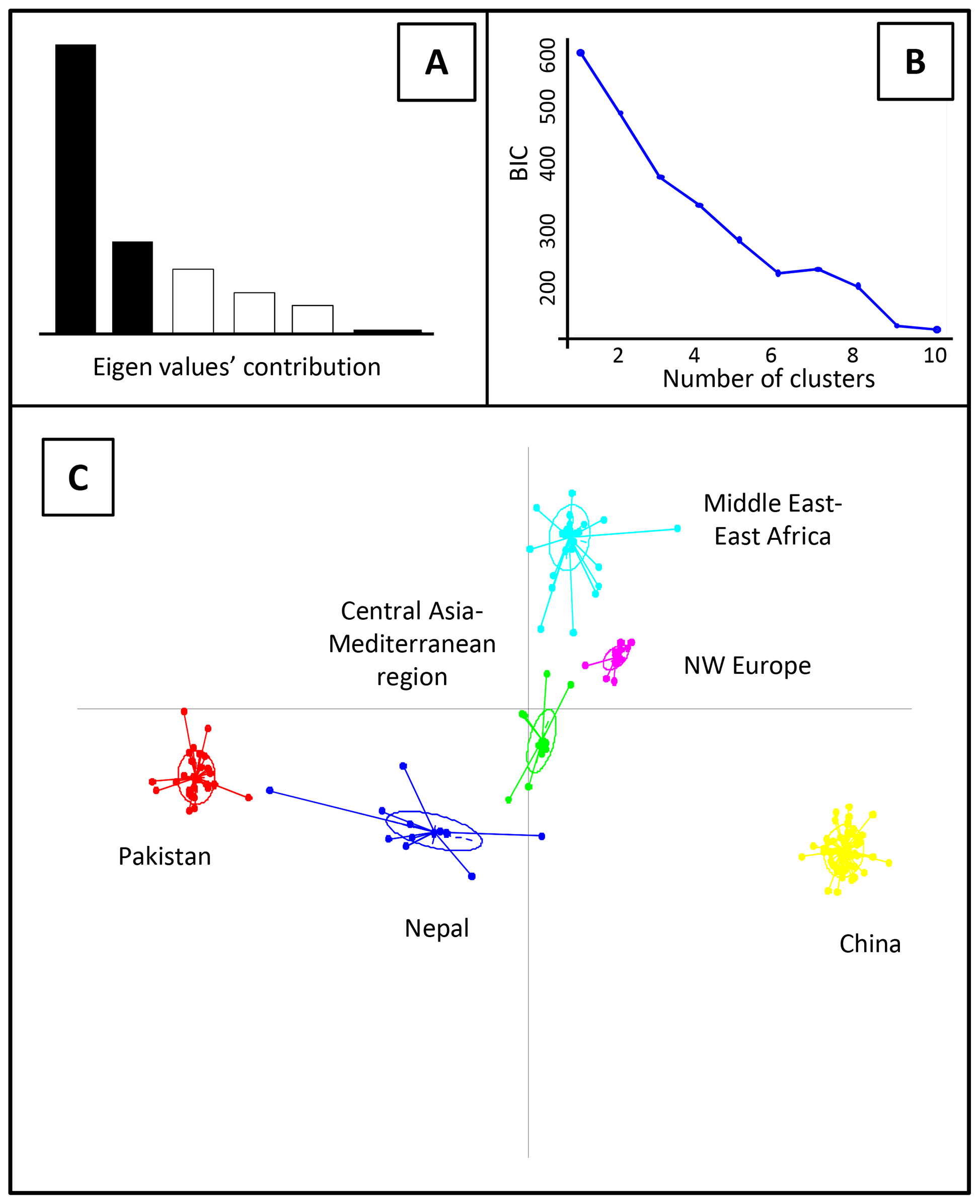 Discriminant analysis of principal components (DAPC) analysis of worldwide PST populations sampled from different geographical regions.