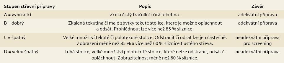 Hodnocení stupně střevní přípravy, Endoskopická jednotka ÚVN Praha. Tab. 1. Assessing level of bowel preparation, Endoscopic unit, Central Military Hospital, Prague.
