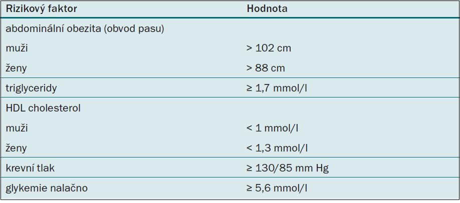 Diagnostická kritéria metabolického syndromu podle Adult Treatment Panel III [16].