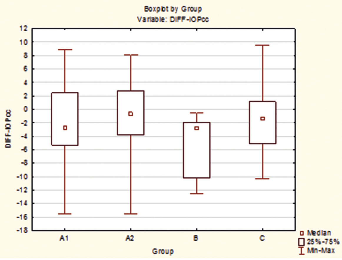 Rozdíly mezi skupinami A1, A2, B a C pro veličinu IOPcc po 12 měsících.