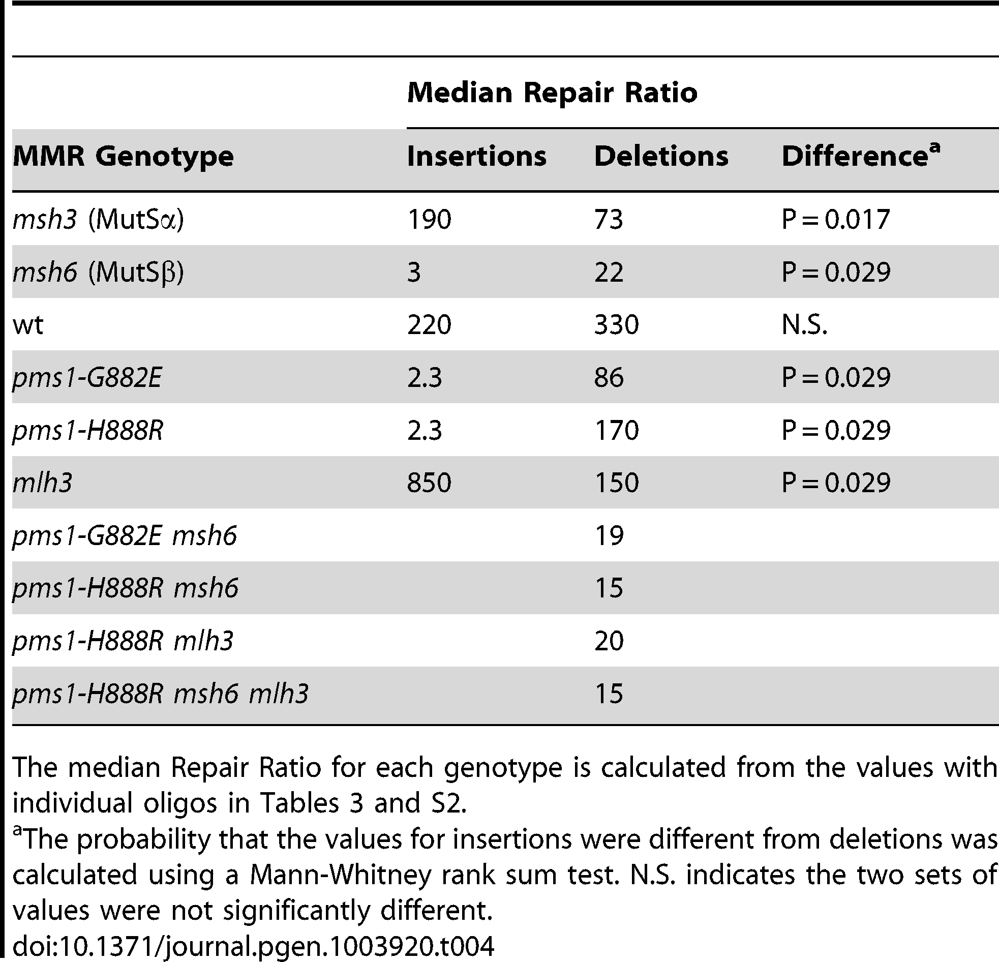 Median Repair Ratios for 1-nt in/del mismatches.