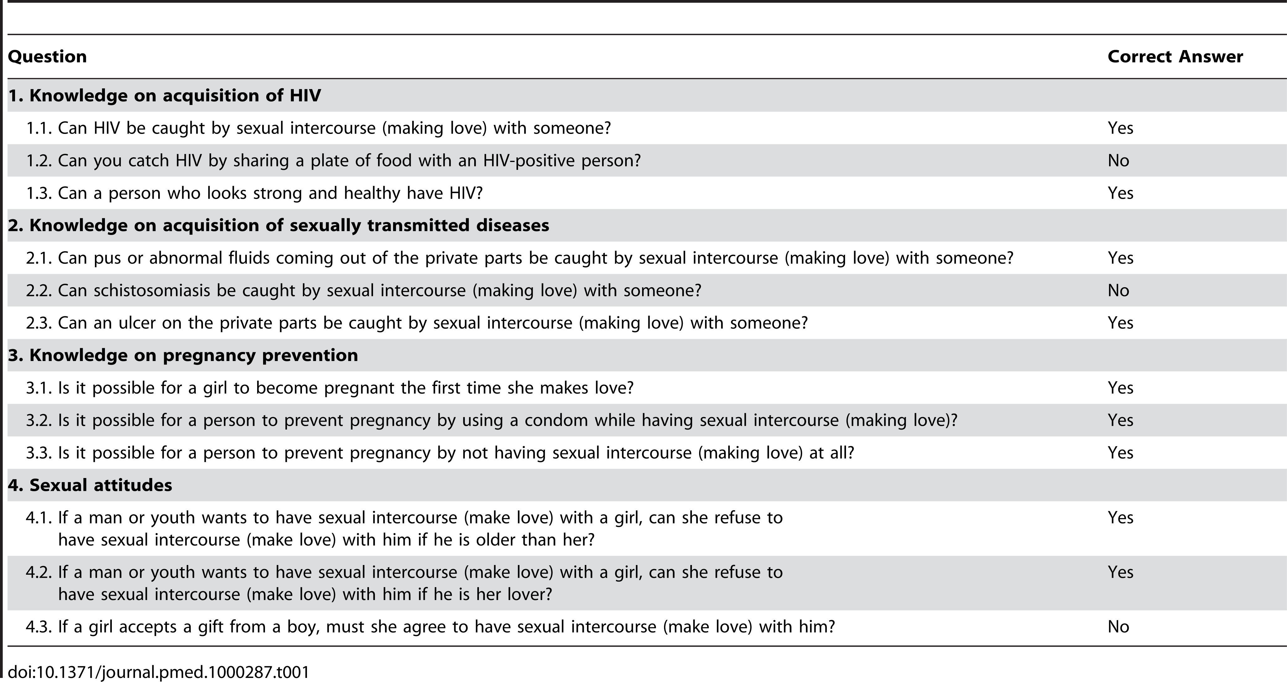 Questions used in the composite knowledge and attitudes scores.